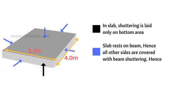 Difference Betwen Scafolding Amp Shuttering : How to calculate shuttering area learn about