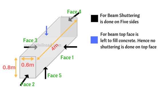 Shuttering area of Beam
