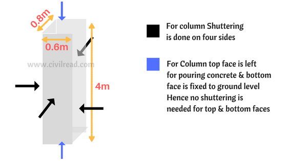 Shuttering area of column