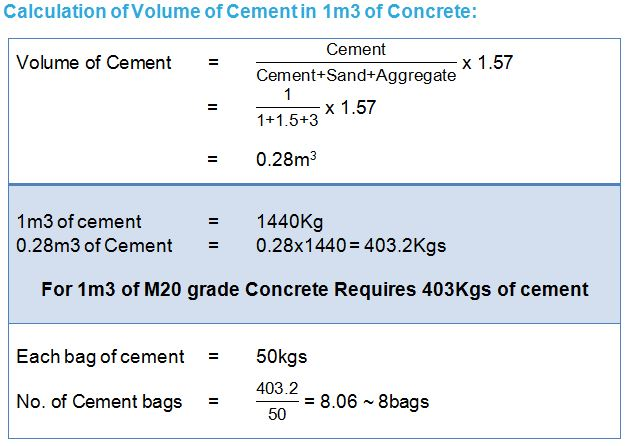 Cement (Concrete Mix Design)