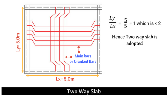 Two Way Slab reinforcement details