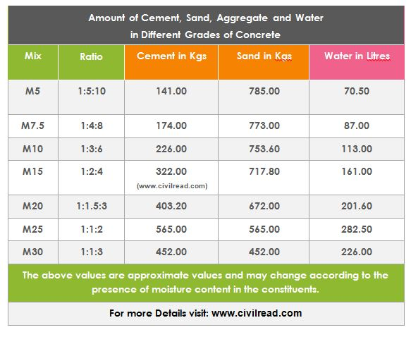 cement, sand , aggregate & water for different grades of concrete