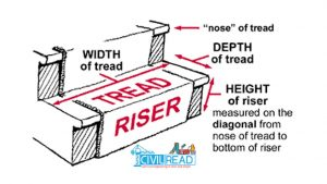 tread and riser