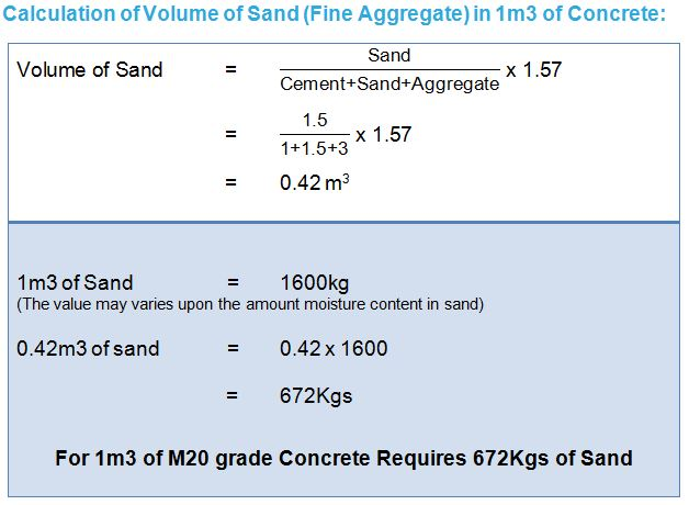 Cement Ratio Calculator : Concrete mix design quantity of cement sand aggregate