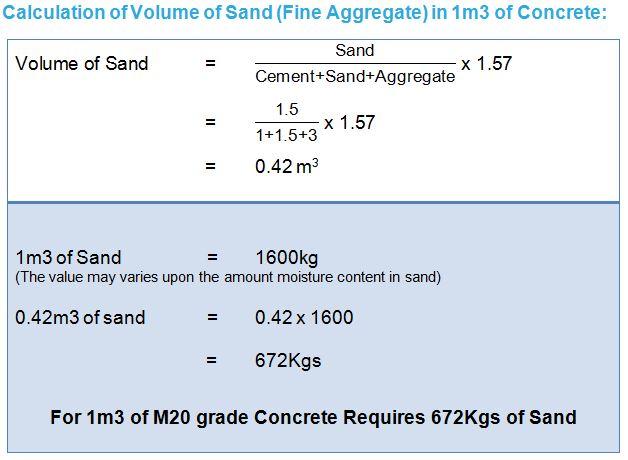 Concrete Mix Ratio Calculator : Concrete mix design quantity of cement sand aggregate