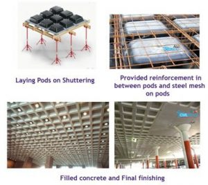 Metal Building Concrete Foundation Design