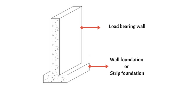 Wall foundation or strip foundation
