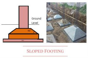 Sloped footing