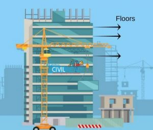 Different Types Of Floors In Construction Mezzanine Podium Stilt
