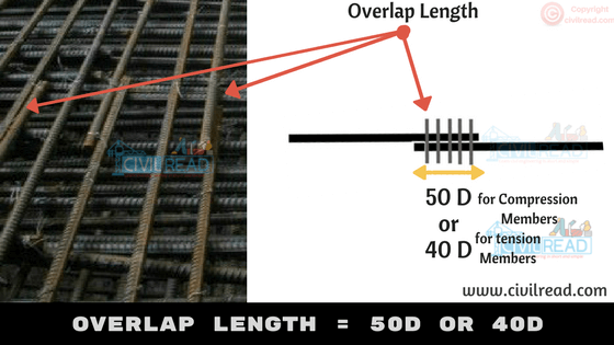 Overlap Length Bar Bending Schedule