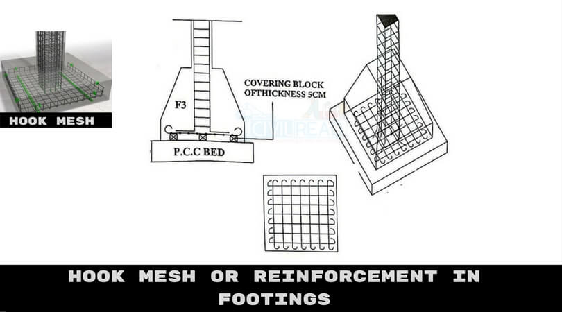 Types of Reinforcement or Mesh used in Different Footings(Foundations) | Hook Mesh