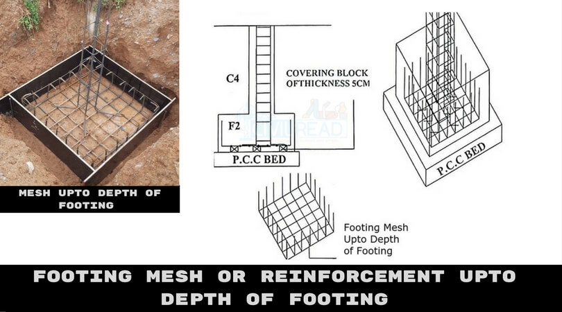 Types of Reinforcement or Mesh used in Different Footings(Foundations) | RAFT MESH