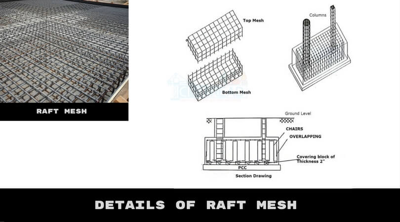 Types of Reinforcement [ Details of Raft mesh]