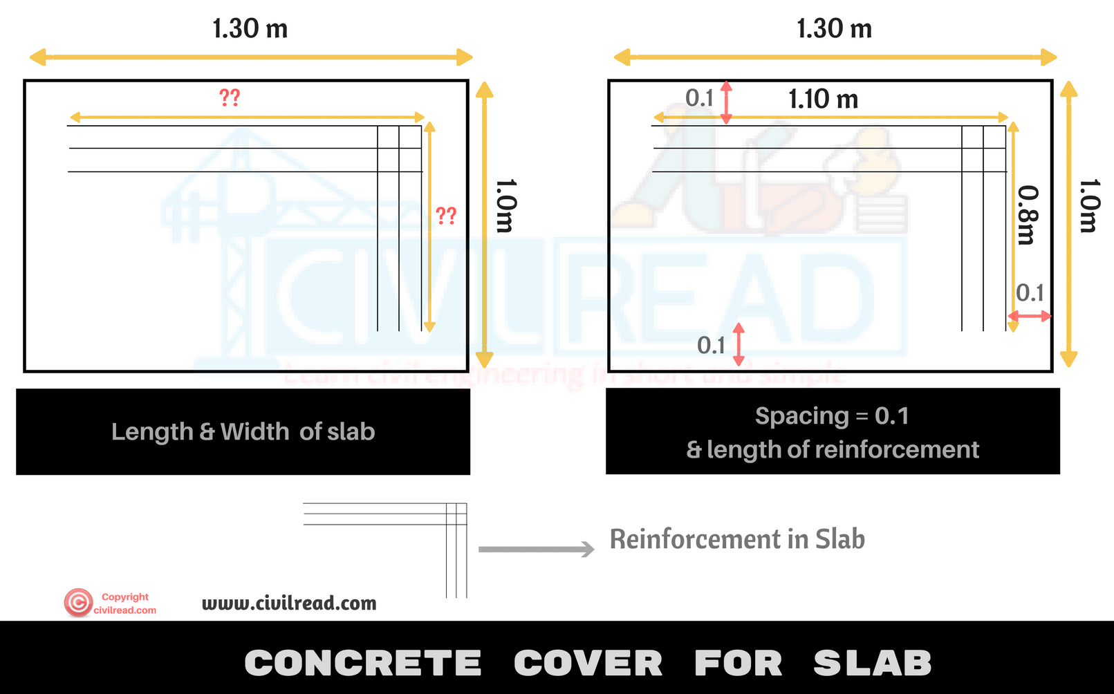 Concrete cover for Slab