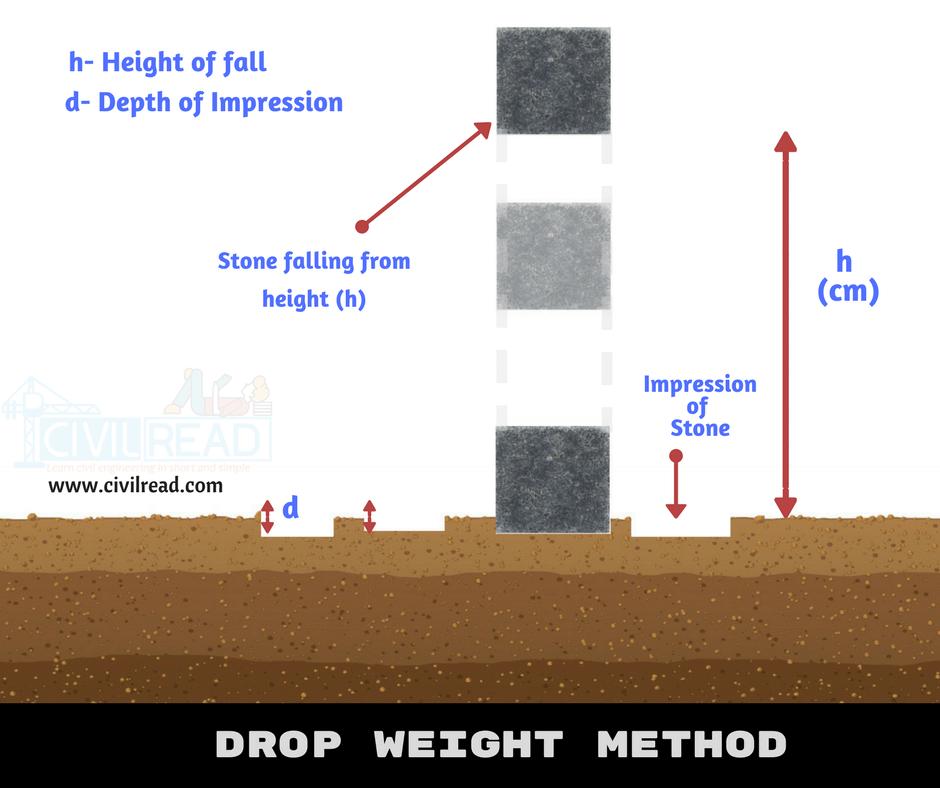 drop weight method - Soil bearing capacity