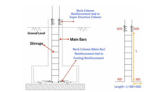 Bar Bending Schedule for Neck column