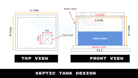 Septic Tank and its Design, Maintenance | Building Construction
