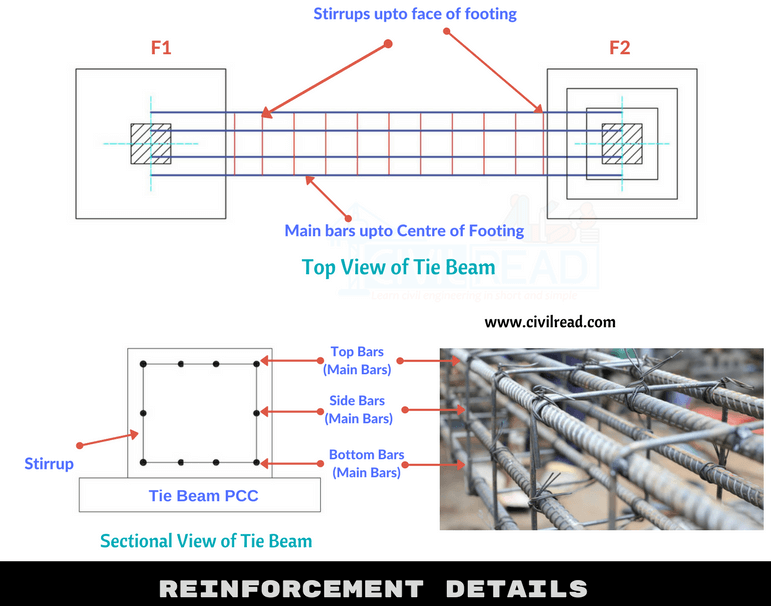 Reinforcement details in tie beams/ strap beams