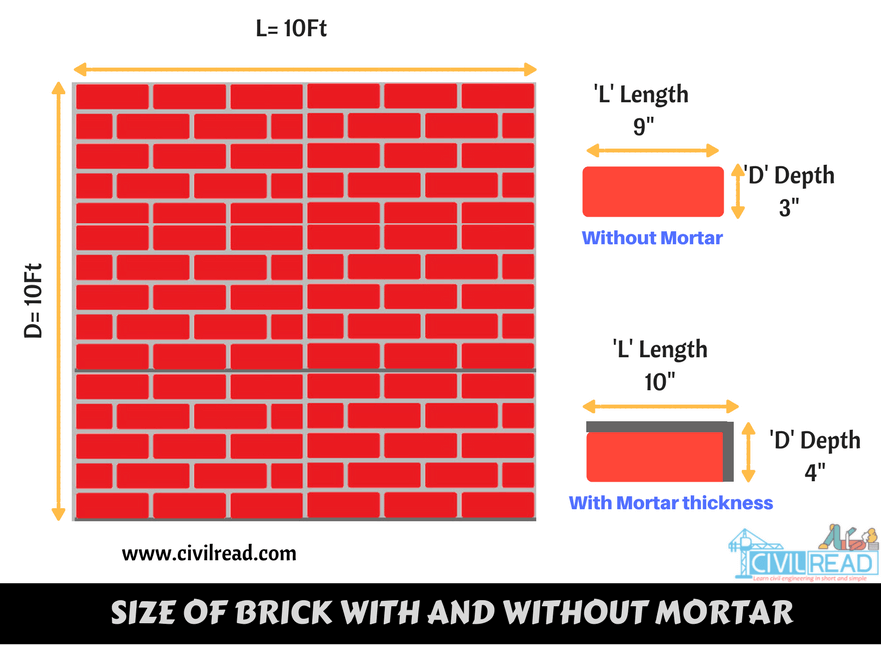 Size of brick with and without mortar (Brickwork calculation)