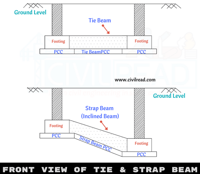 Bar Bending Schedule for Tie Beams/Strap Beams|Reinforcement