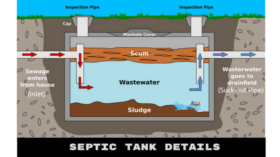 Septic tank and its design, (Maintenance)