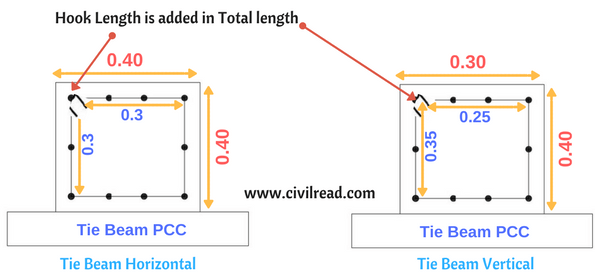 Bar Bending Schedule for Tie Beams/Strap Beams (Stirrups)