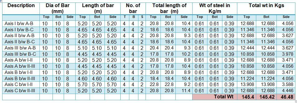 Bar Bending Schedule for Tie Beams/Strap Beams (Main Bars Calculation)