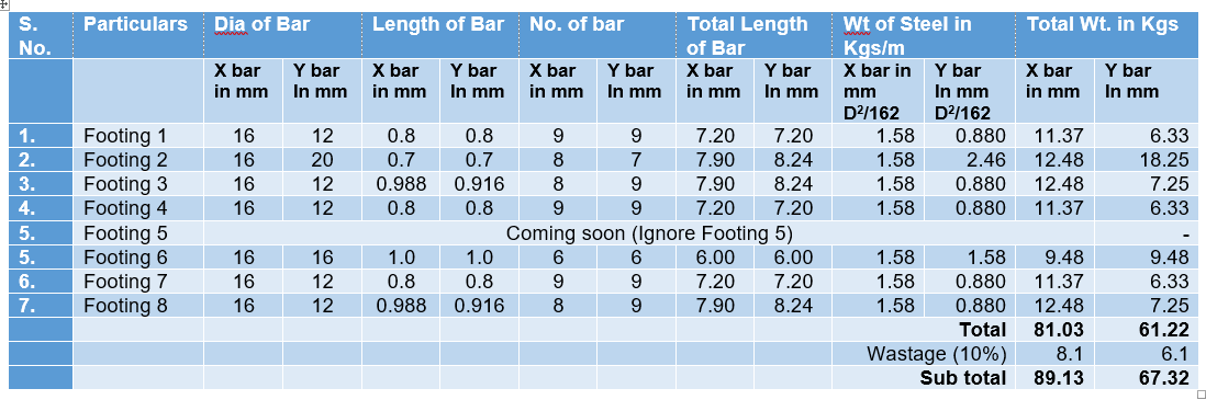 Bar Bending Schedule for footings