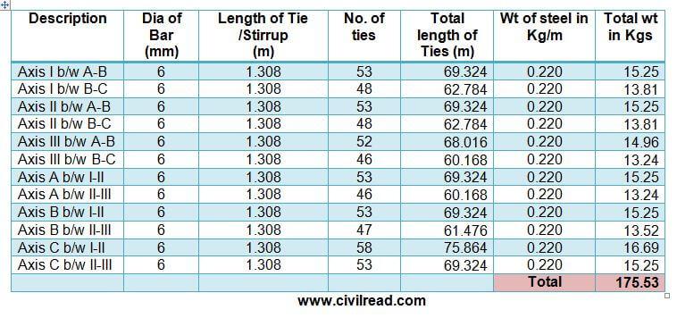Bar Bending Schedule for Tie Beams/Strap Beams (Stirrups calculation)