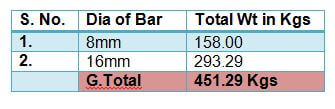 total calculation of Bar Bending Schedule for Neck column