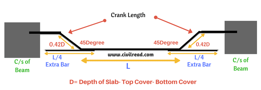 Cross section of slab