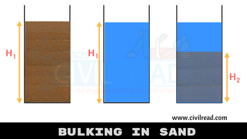 bulking in sand