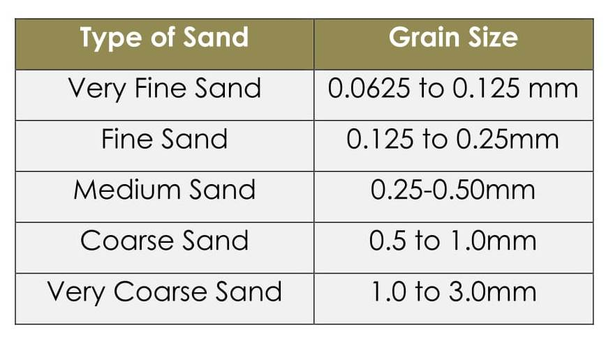 Sand classification based on grain size