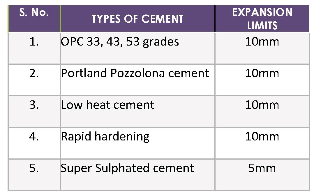Soundness test of cement limits for OPC, PPC