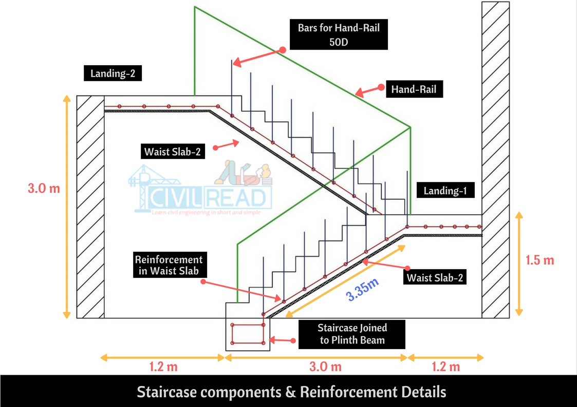 Plan of Bar Bending Schedule of Doglegged Staircase