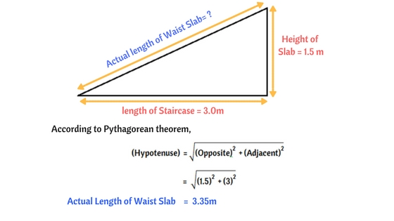Waist Slab calculation