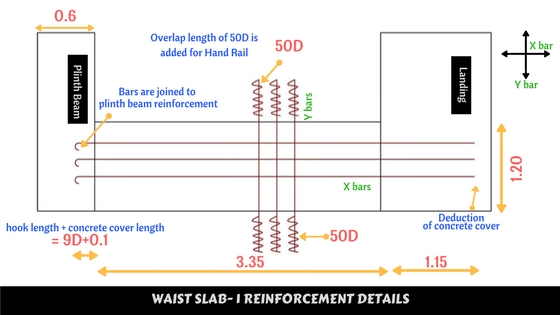 Bar Bending schedule of Waist slab
