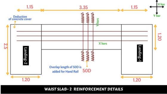 Bar Bending schedule of Waist slab