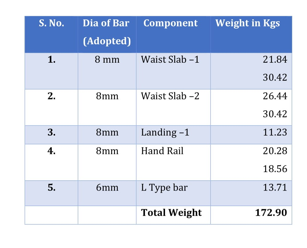 Abstract of steel quantities required for doglegged staircase