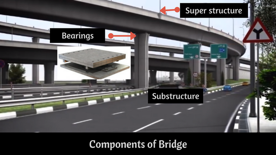 Components of Bridge & different types of bridges