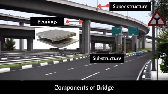 Components of Bridge & different types of bridges
