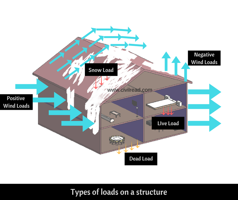 different types of loads