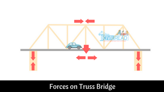 Remarkable Different Types Of Bridges Bridge And Its Components Wiring 101 Akebretraxxcnl