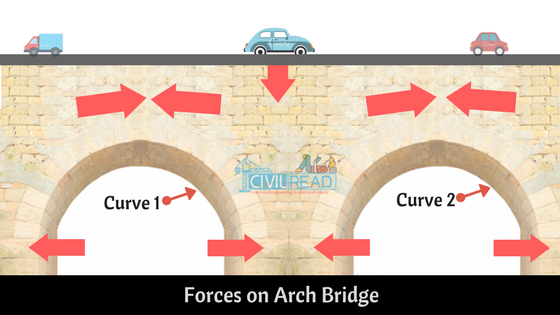 Forces on ARCH Bridge