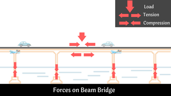 Forces on Beam Bridge