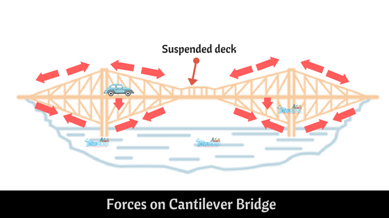 forces on Cantilever Bridge with suspension deck