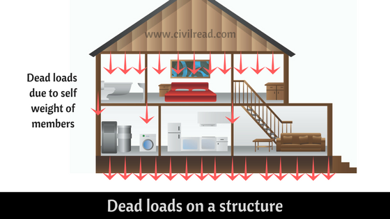 Dead loads on a structure