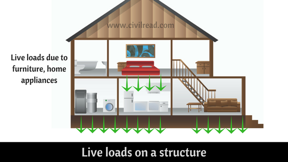 Live loads on a structure