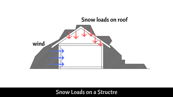 snow loads on a structure