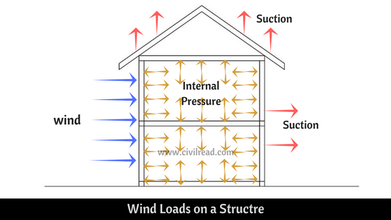 Different types of loads on a structure in civil engineering
